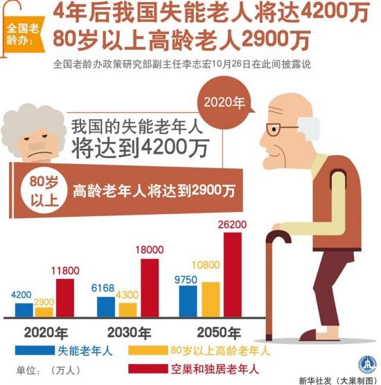 (图表)[社会广角]4年后我国失能老人将达4200万 80岁以上高龄老人2900万