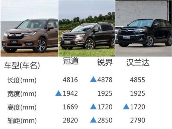 广汽本田旗舰SUV今日上市 预计25万起售-图8