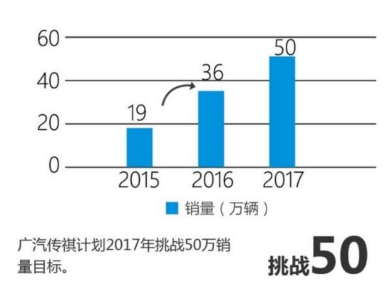 广汽传祺将推9款新车 挑战50万销量目标-图5