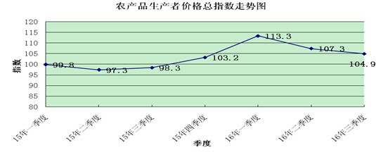 前三季度海南农产品生产者价格指数继续上行