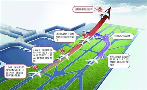 上海虹桥机场跑道入侵事件机长何超获奖300万