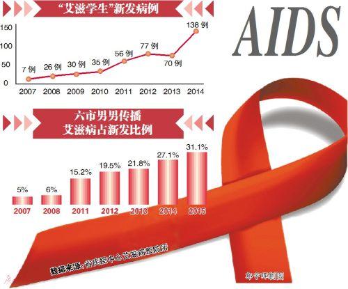 同性恋占人口比例_中国艾滋病现状令人堪忧,中国同性恋人数占中国人口总数的