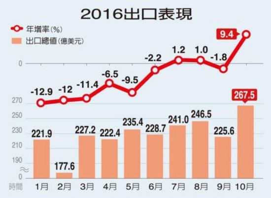 台湾地区2016年全年出口衰退已是定局