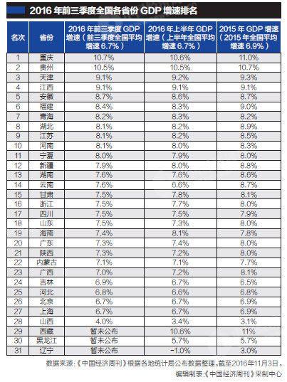 2012河南gdp增速_31省份GDP增速比拼:河南总量第五增速第九