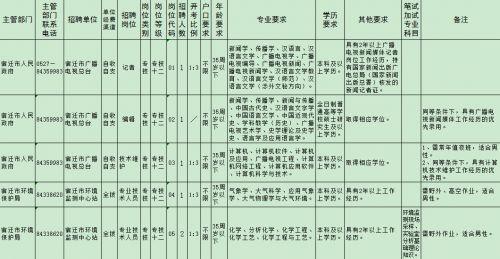 宿迁9家市属事业单位公开招聘14人 23日起报名