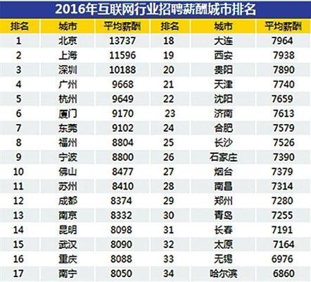苏州IT平均招聘月薪8410元 销售类人才俏
