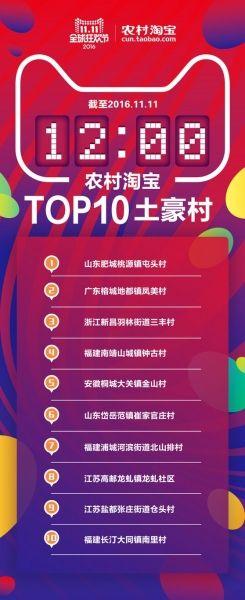 农村淘宝十大土豪村出炉 扬州一社区位列第八