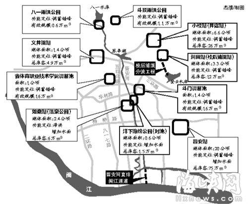 """福州治涝将建""""五湖二池三园"""" 晋安河直通闽江"""