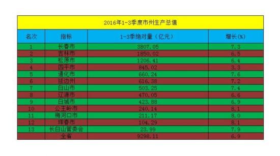 2020年三季度长春gdp_西安增速第一!前三季度城市GDP50强,长春领跑东北