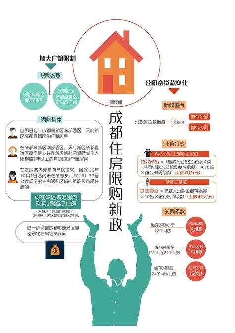 成都住房限购升级 城南热点加大户籍限制