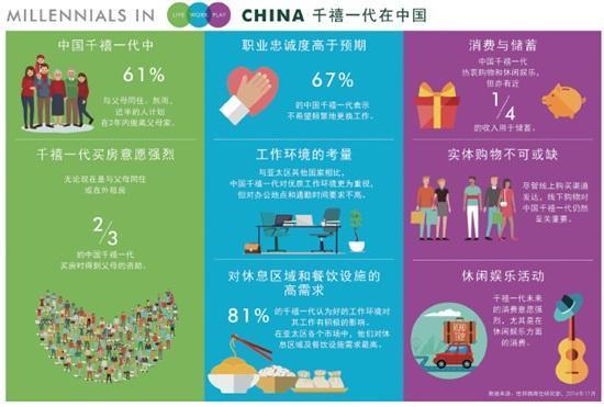 中国千禧一代消费报告:2/3买房靠父母