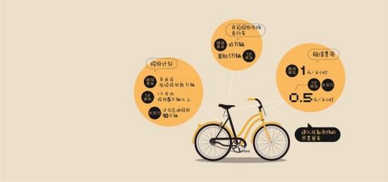 """共享单车使用方便吗?城市""""出行最后一公里""""能否因此变得更通畅?"""