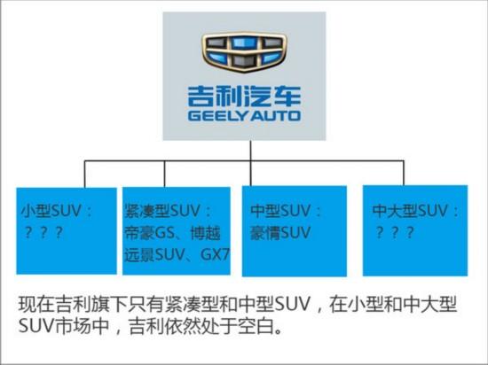 吉利四年将推10余款SUV 覆盖大中小级-图2