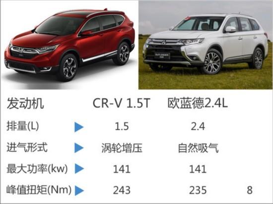 本田首款七座SUV将国产 搭1.5T发动机-图7