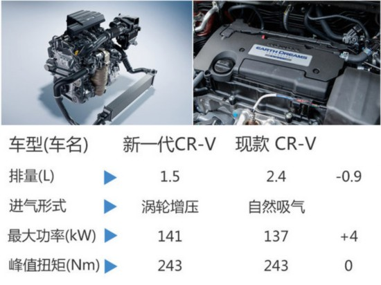 本田首款七座SUV将国产 搭1.5T发动机-图6