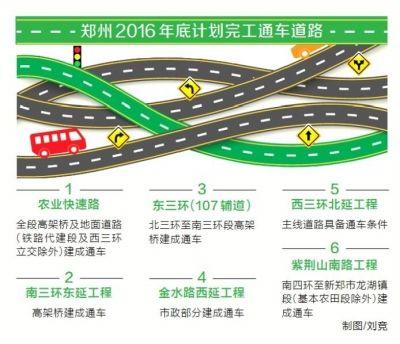 """郑州:""""井字+环线""""快速路网建设近尾声"""