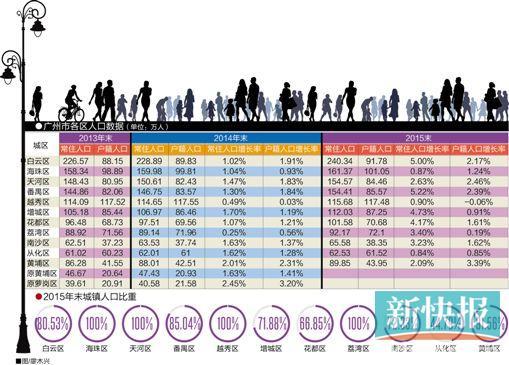 广州去年常住人口白云最多 番禺增长最快