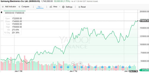 近十年三星电子股价走势