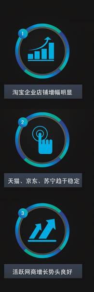 重庆电子商务市场主体超15万户 服装服饰最好卖