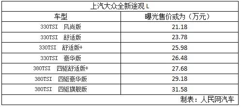 曝全新途观L售价 或为21.18-31.58万
