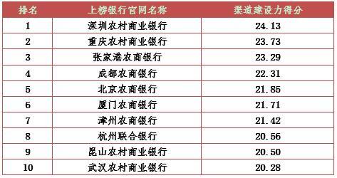 银行渠道建设_2016农村商业银行综合影响力排行榜发布--山东频道--人民网