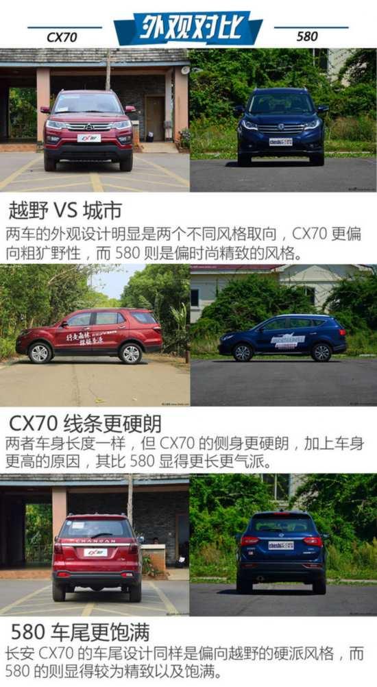 8万7座SUV选谁?长安CX70对比东风风光580-图4