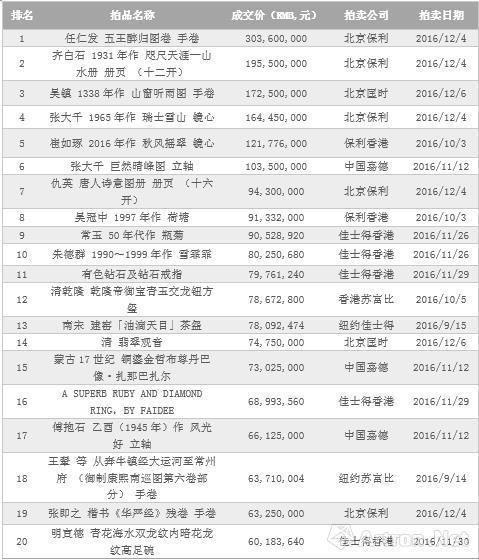 数据来源:雅昌艺术市场监测中心(AMMA),统计时间:2016年12月14日