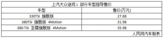 预售27.68-35.90万 途观L部分车型售价公布