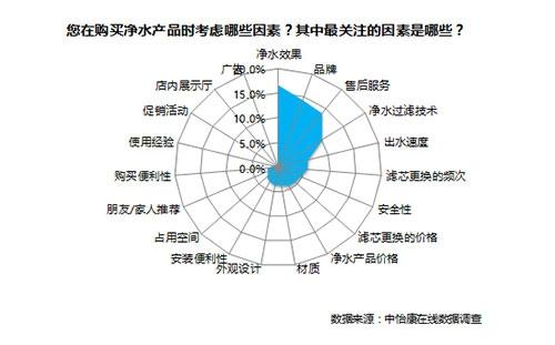 数据来源:中怡康
