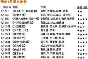 """2017这些电影陪你开年 """"星战""""""""西游""""领衔"""