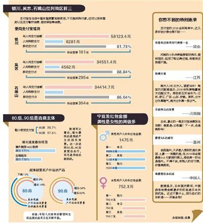 支付宝发布2016年全民账单 银川人均支付5.8万