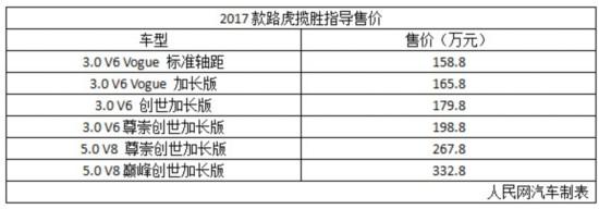 售158.8万-332.8万元 路虎2017款揽胜上市