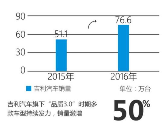 吉利净利润再创新高 同比大涨超100%-图1