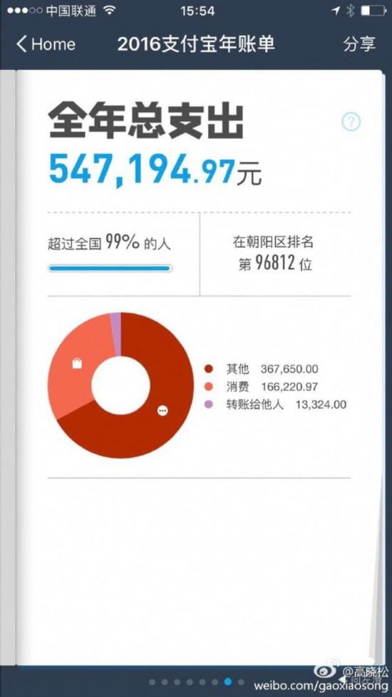 高晓松一年花54万 网友:吃了16万?