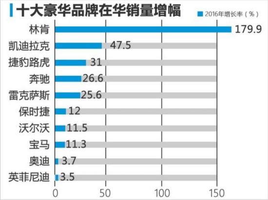 十大豪华品牌在华销量排行 美系品牌崛起-图2