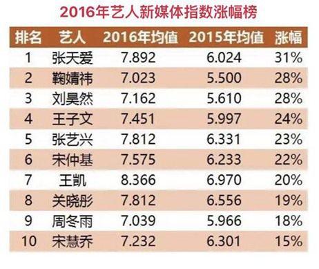 年度艺人新媒体指数涨幅榜出炉 张天爱登顶榜首