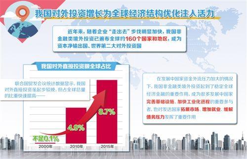 商务部:去年我国对外投资同比增长44.1%