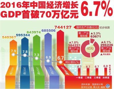 中国发布的gdp数据_2017年中国第一季度GDP将公布市场预测增速为6.8%