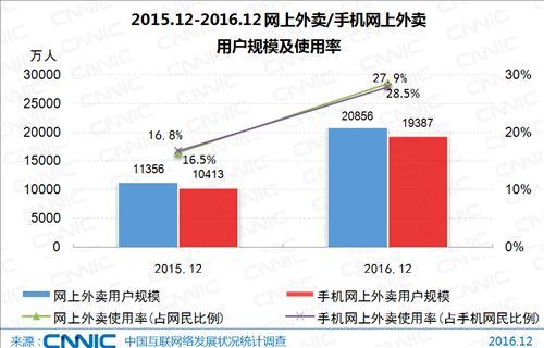 图片来源:《第39次中国互联网络发展状况统计报告》
