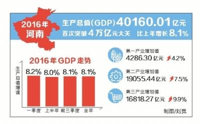 去年我省GDP同比增长8.1% 生产总值首破4万亿元