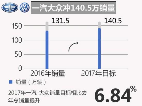 十大合资车企2017年销量目标 玩的有点大-图2
