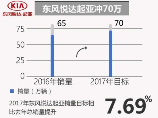 十大合资车企2017年销量目标 玩的有点大-图5