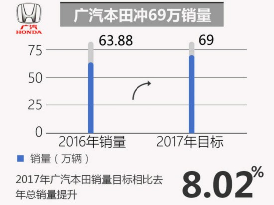 十大合资车企2017年销量目标 玩的有点大-图6