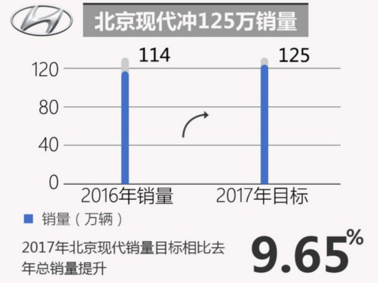 十大合资车企2017年销量目标 玩的有点大-图3