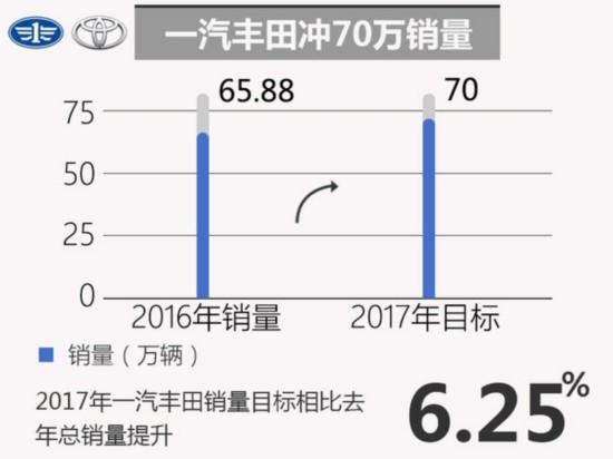 十大合资车企2017年销量目标 玩的有点大-图4
