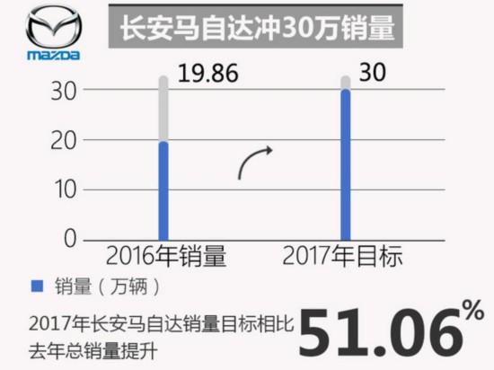 十大合资车企2017年销量目标 玩的有点大-图9