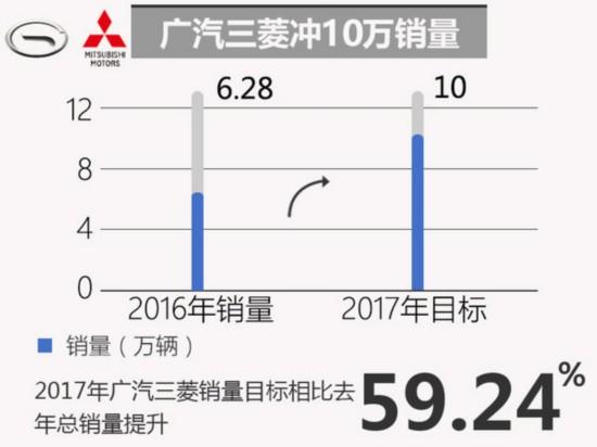 十大合资车企2017年销量目标 玩的有点大-图1