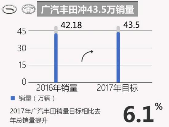 十大合资车企2017年销量目标 玩的有点大-图8