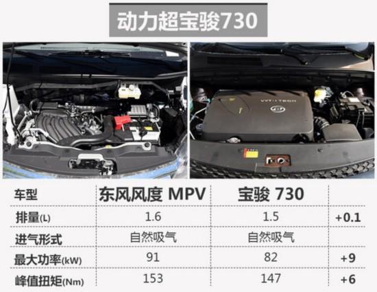 东风风度布局7座MPV市场 竞争宝骏730-图3