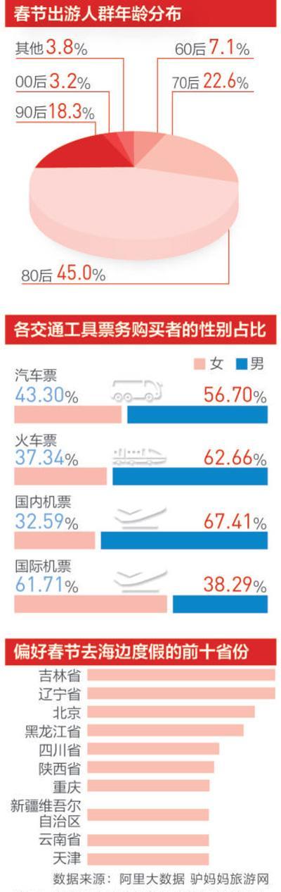 春节全国共接待游客3.44亿人次 出境游增长